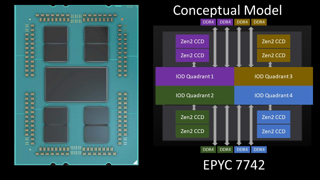 AMD EPYC 7002 And Ryzen 3000 Chiplet Design