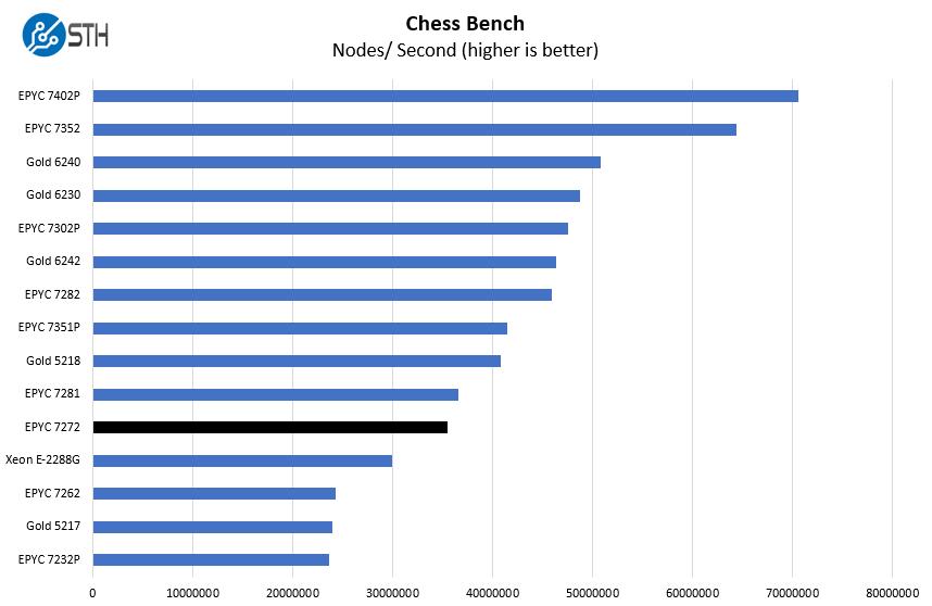 AMD EPYC 7272 Chess Benchmark