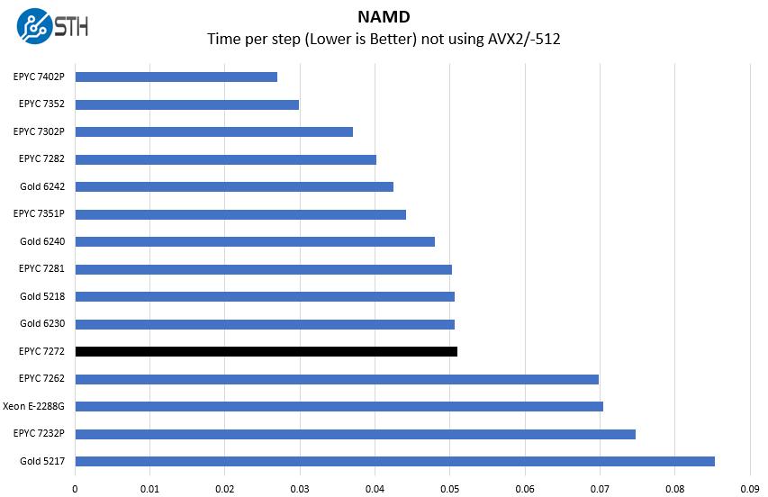 AMD EPYC 7272 NAMD Benchmark
