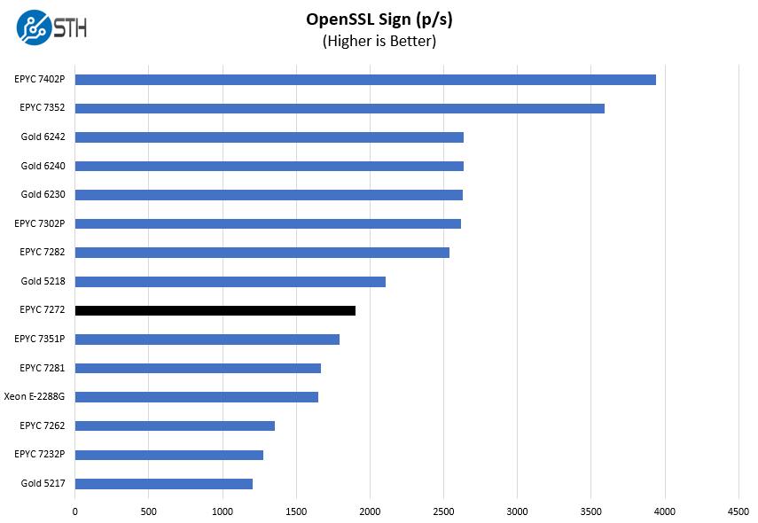 AMD EPYC 7272 OpenSSL Sign Benchmark