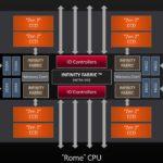 AMD EPYC 7742 8x CCD And 1x Server IOD