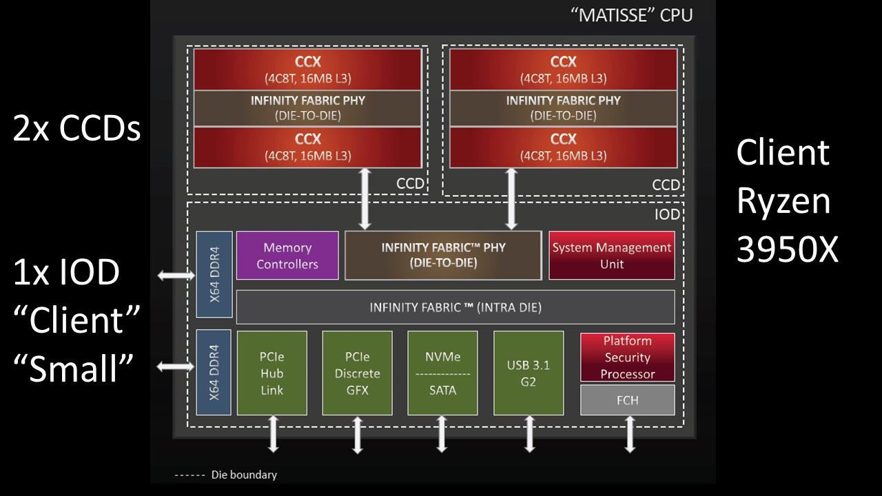 AMD EPYC 7002 And Ryzen 3000 Chiplet Design