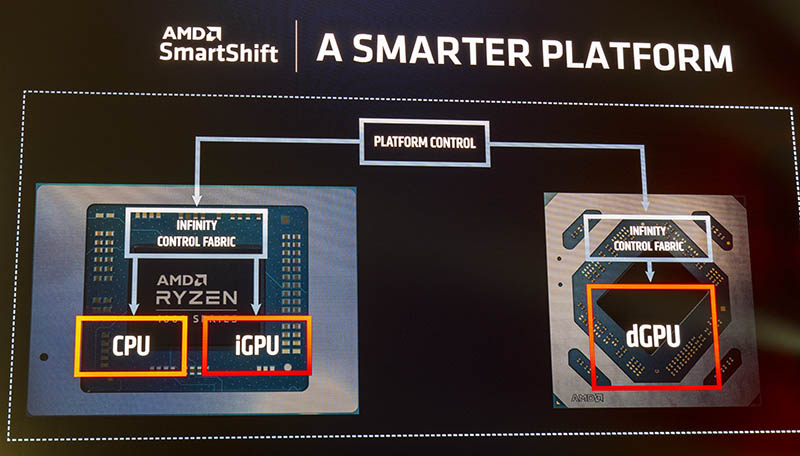 AMD SmartShift At CES 2020