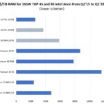 Intel Cascade Lake Generation Memory Capacity Value Q1 2020 Update