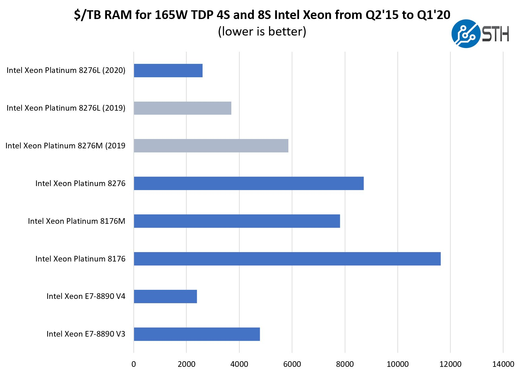 Intel Cascade Lake Generation Memory Capacity Value Q1 2020 Update
