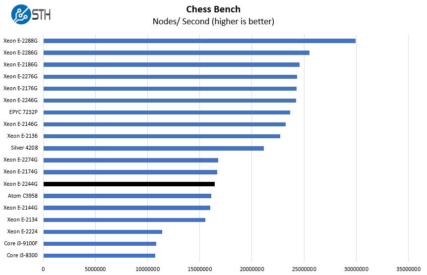 Intel Xeon E 2244G Chess Benchmark
