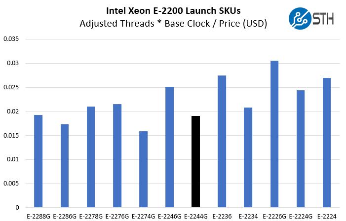 Intel Xeon E 2244G Compute Value Comparison
