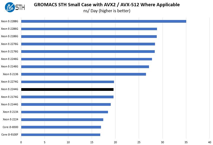 Intel Xeon E 2244G GROMACS STH Small Benchmark