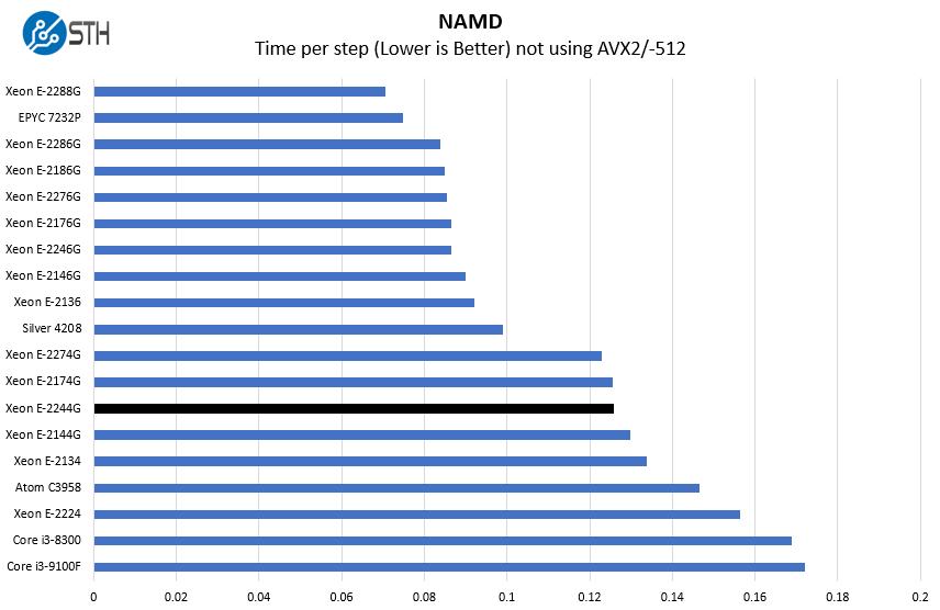 Intel Xeon E 2244G NAMD Benchmark