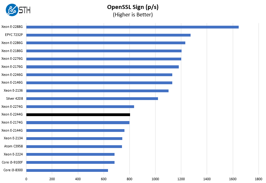 Intel Xeon E 2244G OpenSSL Sign Benchmark