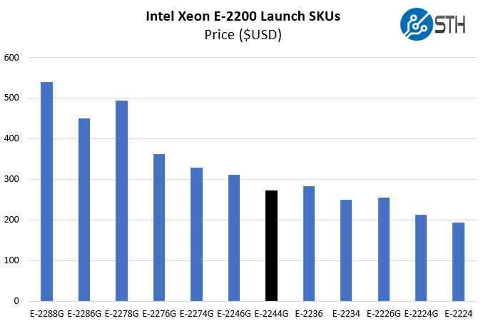 Intel Xeon E 2244G Price Comparison