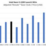 Intel Xeon E 2276G Compute Value Comparison