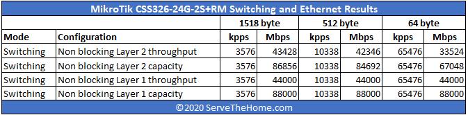 Mikrotik CSS326 24G 2S+RM Performance