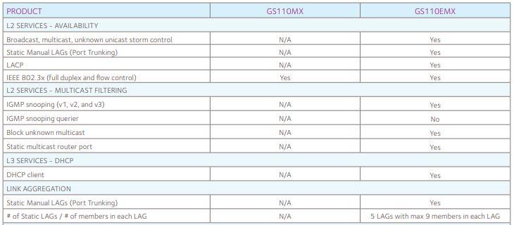 Netgear GS110EMX Management Additional Features