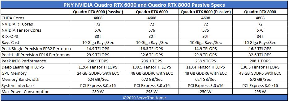 PNY Passive NVIDIA Quadro RTX 8000 And Quadro RTX 6000 Spec Comparison