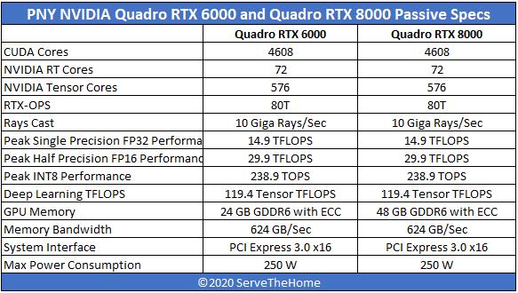 PNY Passive NVIDIA Quadro RTX 8000 And Quadro RTX 6000 Spec Table