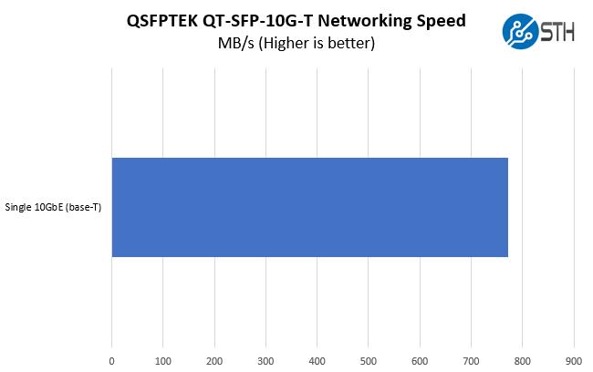 QSFPTEK QT SFP 10G T 10Gbase T Performance