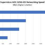 Supermicro AOC S25G I2S Performance