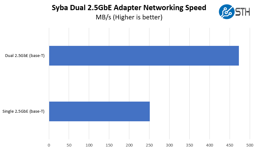 Syba Dual 2.5GbE Adapter Performance Results