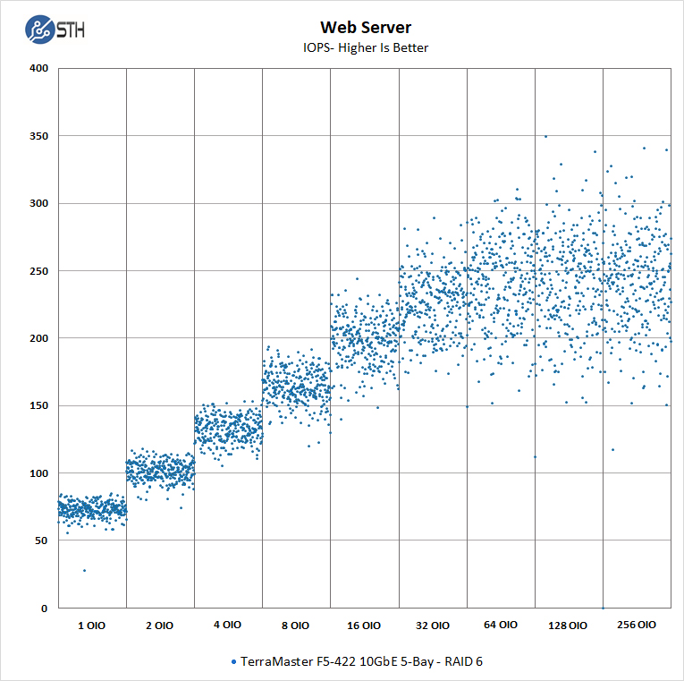 TerraMaster F5 422 Web