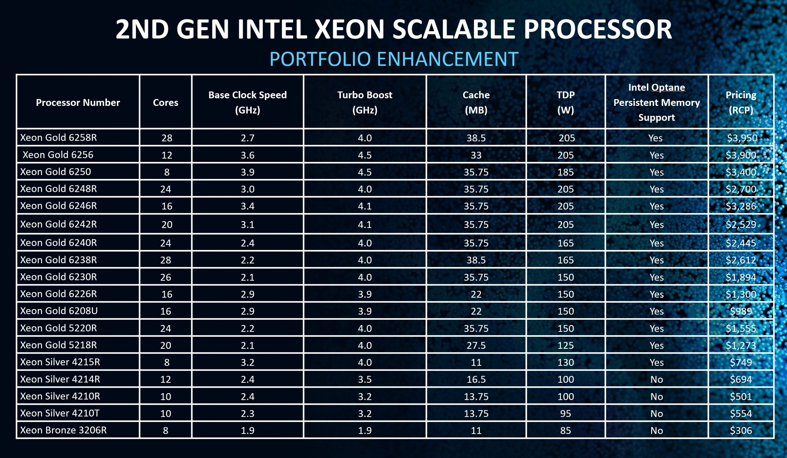 2nd Generation Intel Xeon Scalable Processor Refresh Official Table Update