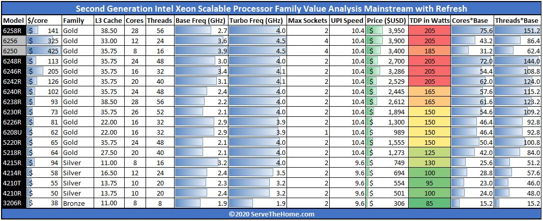 2nd Generation Intel Xeon Scalable Processor SKU Analysis And Value