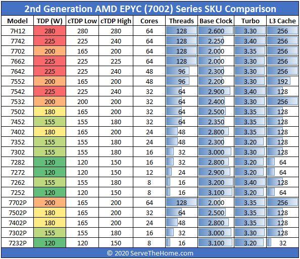 AMD EPYC 7002 Series SKU List Comparison Feb 2020 Edition