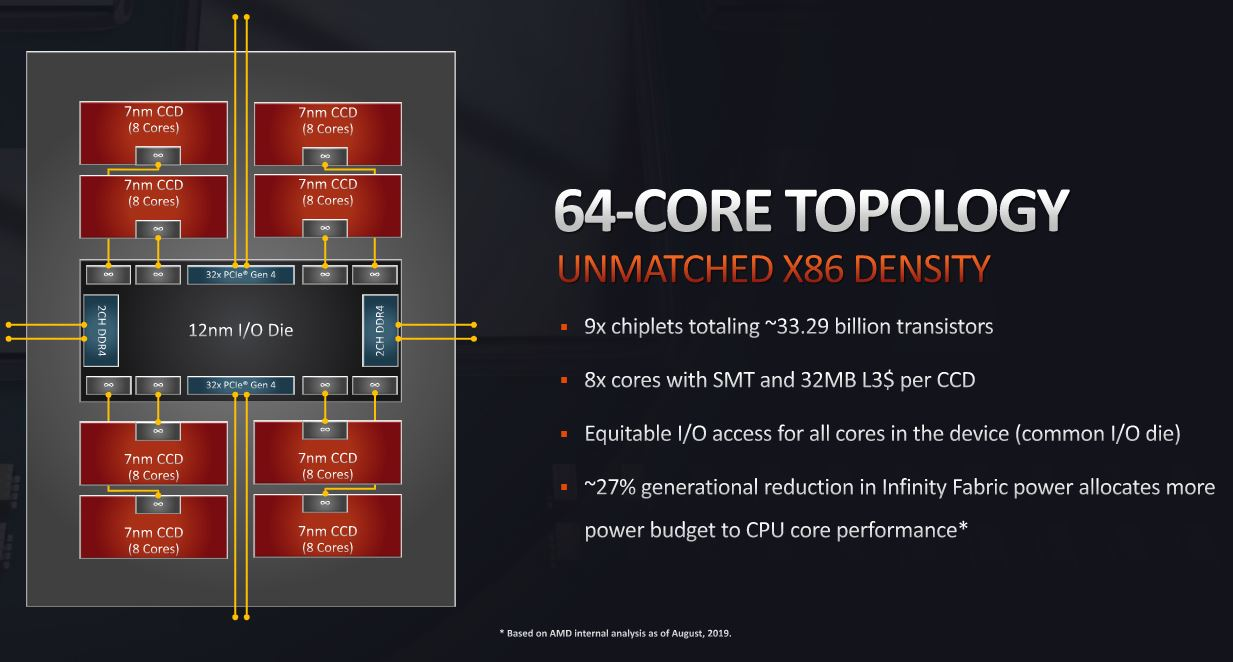 AMD Ryzen Threadripper 3990X 64 Core Topology