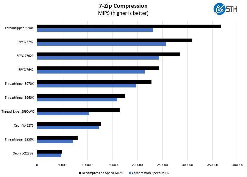 AMD Threadripper 3990x AIDA64 CPU AES