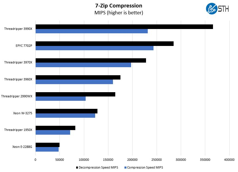 AMD Ryzen Threadripper 3990X 7zip Compression Benchmarks