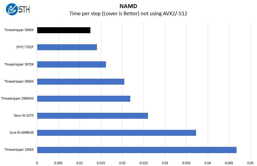 AMD Ryzen Threadripper 3990X NAMD Benchmarks