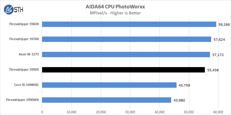 AMD Threadripper 3990x AIDA64 CPU PhotoWorxx