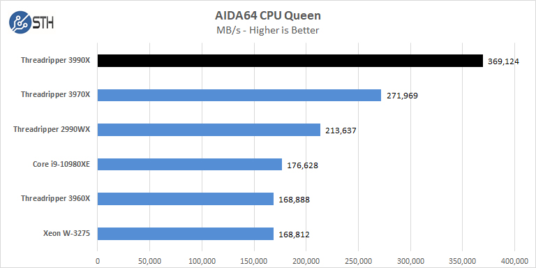 AMD Threadripper 3990x AIDA64 CPU Queen