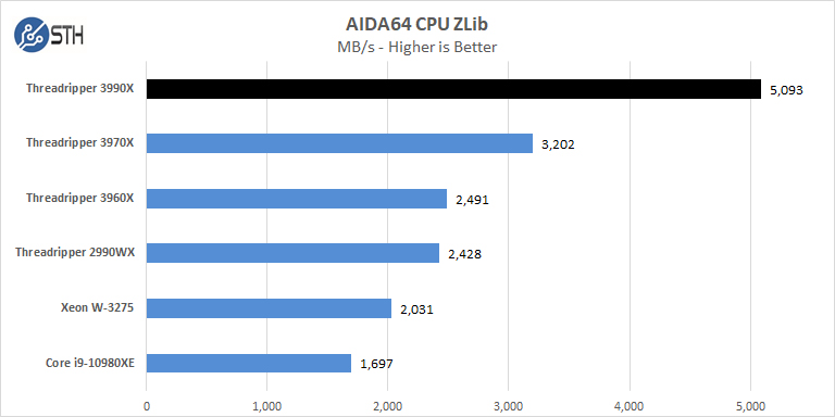 AMD Threadripper 3990x AIDA64 CPU ZLib