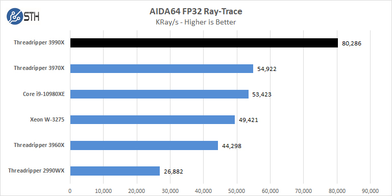 AMD Threadripper 3990x AIDA64 FP32 Ray Trace