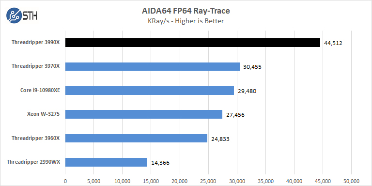 AMD Threadripper 3990x AIDA64 FP64 Ray Trace