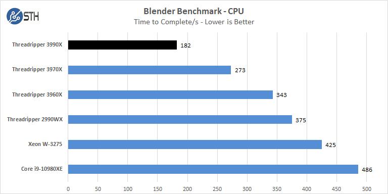AMD Threadripper 3990x Blender Benchmark CPU