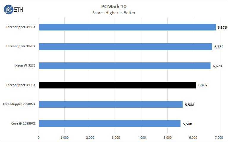 AMD Threadripper 3990x PCMark 10