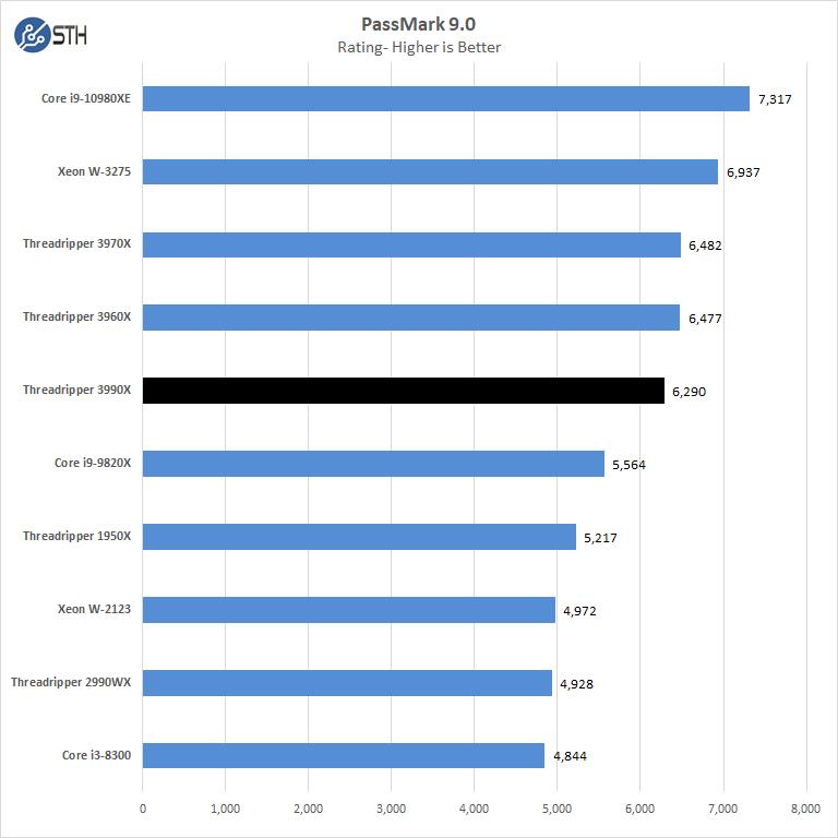 AMD Threadripper 3990x Passmark 9