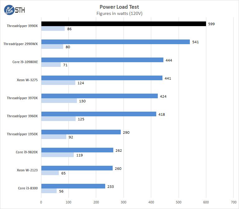 AMD Threadripper 3990x Power