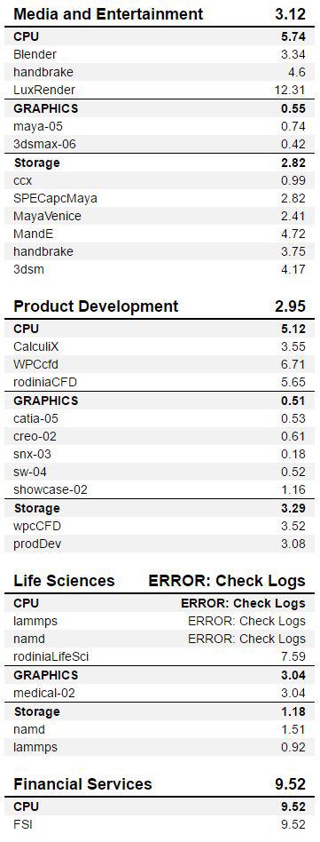 AMD Threadripper 3990x SPECworkstation 1