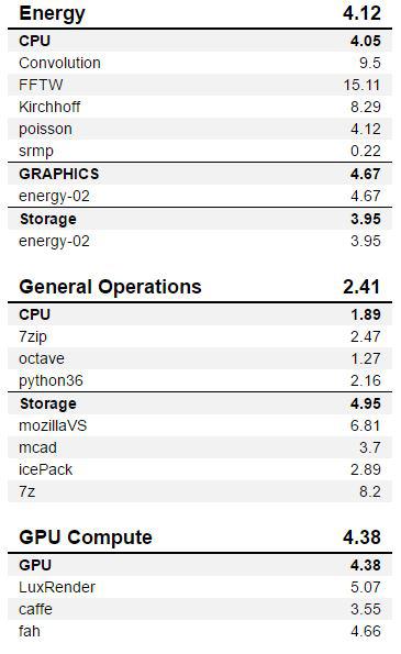 AMD Threadripper 3990x SPECworkstation 2