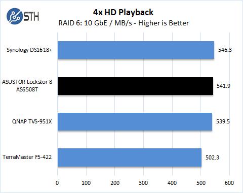 ASUSTOR Lockerstor 8 AS6508T 4x HD Playback