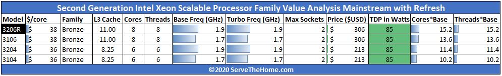 Bronze 2nd Generation Intel Xeon Scalable Processor SKU Analysis And Value