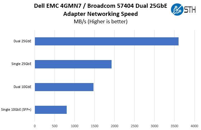Dell EMC 4GMN7 Broadcom 57404 Performance