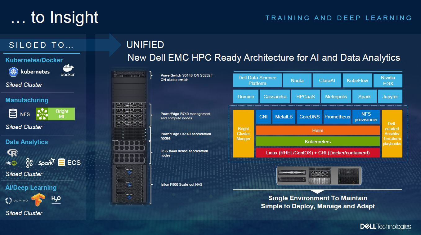 Dell Technologies Edge 2020 HPC Edge Platform