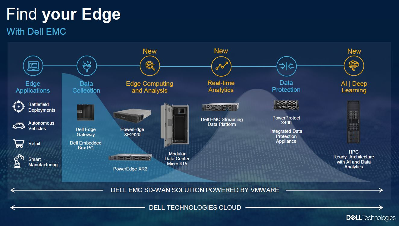 Dell Technologies Edge 2020 Stack