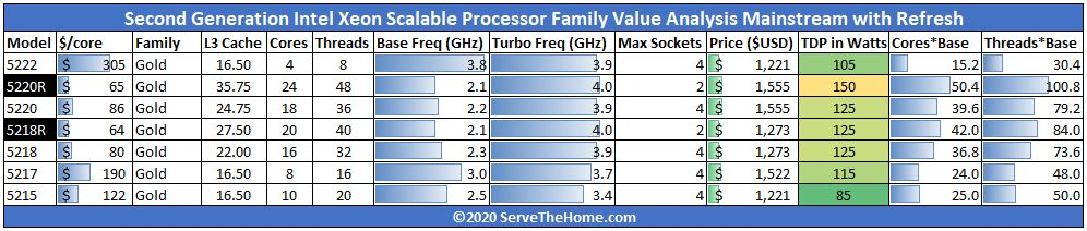 Gold 5200R 2nd Generation Intel Xeon Scalable Processor SKU Analysis And Value