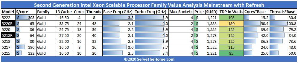 Intel Xeon Gold 6248R Over TDP