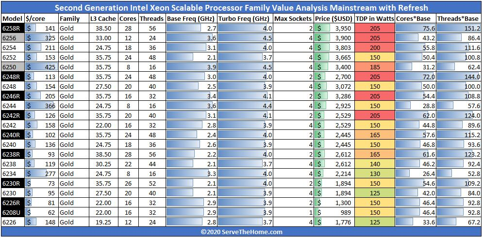 Gold 6200R 2nd Generation Intel Xeon Scalable Processor SKU Analysis And Value
